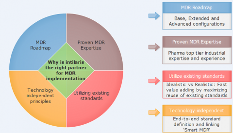 MDR Implementation for Clinical Development