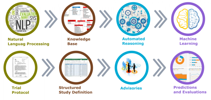 Artificial Intelligence in Clinical Trials Planning and Design