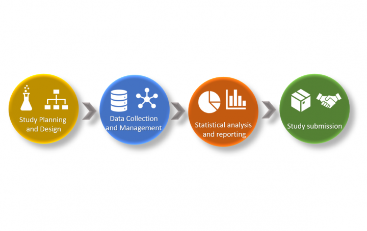 E2E Clinical Data Standardization