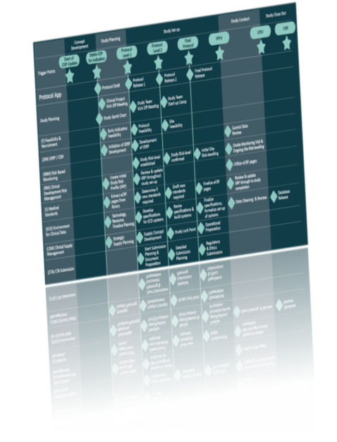 TransCelerate Digital Data Flow