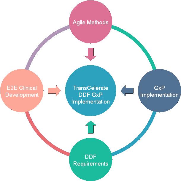 TransCelerate DDF GxP Implementation